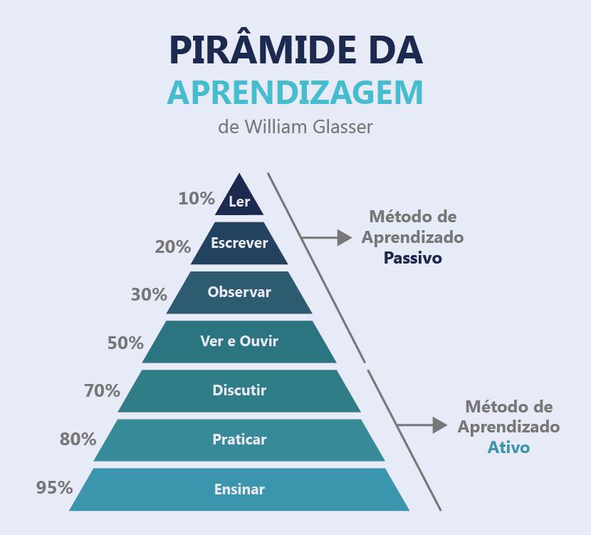 A Pirâmide da Aprendizagem de William Glasser ajuda a entender o conceito por trás das Metodologias Ativas, classificando os graus de importância dos métodos de aprendizagem. Ler, escrever, Observar, Ver e Ouvir ocupam o topo da pirâmide como método de aprendizado passivo. Discutir, Praticar e Ensinar ocupam as bases da pirâmide como método de aprendizado ativo.